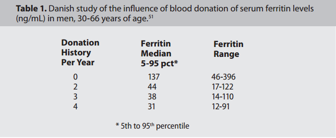 ferritin blood donors
